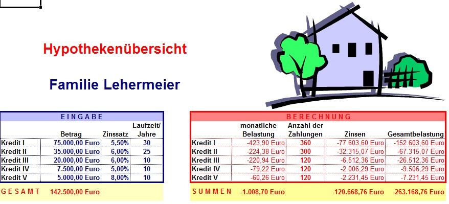 Ausgezeichnet Hypothek Amortisation Excel Vorlage Ideen ...