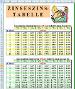 Zinseszins-Tabelle